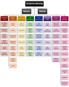 Visual Advising Model- Academic Advising