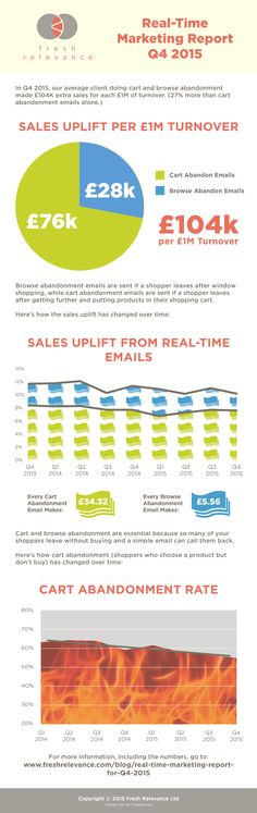 RealTime Marketing Report    Infographics And How To Guides