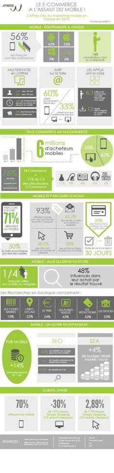 #Infographie #Mobile et M-commerce par JVWeb