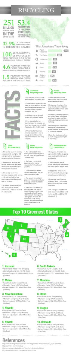 Recycling Facts and Stats   Visual.ly
