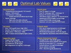 Image result for optimal thyroid lab values chart image