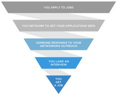 Each stage of the job search has a little bit of drop off, so its important to feed the top of that funnel with apps!
