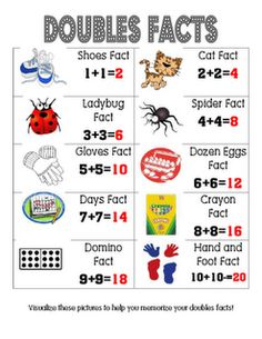 Comments: Great free poster from Mrs. Chappell's 2nd Grade Blog.  Very nice visual to help students learn doubles.
