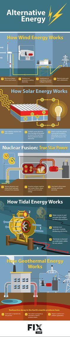 Understanding Alternative Energy How It All Works