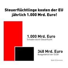 Große Unternehmen mit Milliarden-Umsätzen zahlen oft deutlich weniger Steuern als ihre Angestellten. Denn der arbeitenden Bevölkerung werden die Steuern direkt vom Lohnzettel abgezogen. Konzerne wenden dagegen allerhand Tricks an, um Gewinne zu verschleiern und so wenig Steuern wie möglich zu zahlen. Das sind alles andere als Kinkerlitzchen: Allein der EU entsteht dadurch … Tricks, Finance, Things To Do
