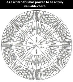 Valuable chart for writers