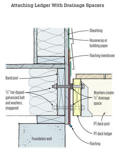 1000 Images About Detail On Pinterest Facades Renzo