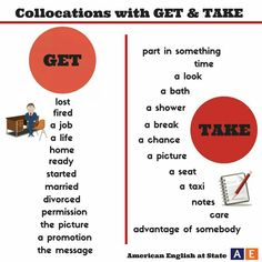 English Collocations with Get and take Learn English Grammar, English Idioms, English Phrases, English Language Learning, Teaching English, Fluent English, English Tips, English Fun, English Writing