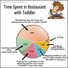 Time spent in restaurant with with a toddler ;)