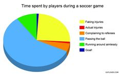 Time spent by players during a soccer game