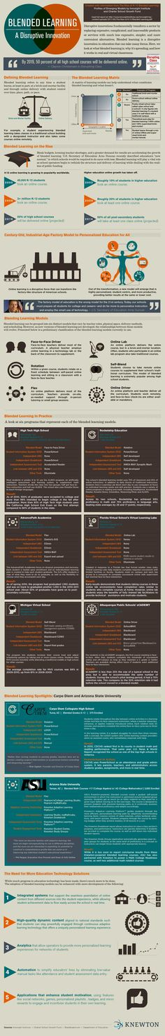Blended Learning Infographic: A Disruptive Innovation - e-Learning Infographics #elearning #edtech