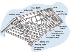 Rafter Framing Basics | Framing a cathedral ceiling - Fine ...