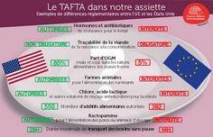 #TAFTA Traité Transatlantique: dans nos assiettes en une seule image http://aidersonprochain.com/traite-transatlantique-nos-assiettes-seule-image/?utm_content=buffer7ca29&utm_medium=social&utm_source=facebook.com&utm_campaign=buffer …