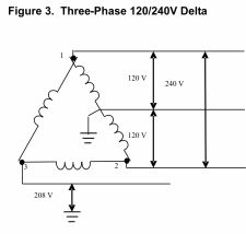 phase converters & delta vs wye configured three phase power 3 phase wye delta wiring diagram at 3 Phase Delta Wiring Diagram