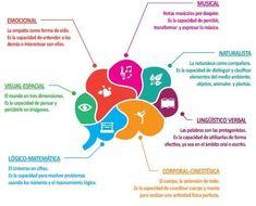 Inteligencias Múltiples - Un Modelo para Abordar las Diferencias de Aprendizaje en el Aula | #eBook #Educación