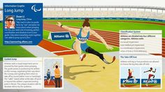 Paralympic Sports Events: Infographic Explanations - Disabled World