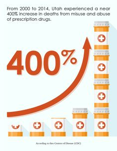 Utah experienced a near 400% increase in deaths from misuse and abuse of prescription drugs.