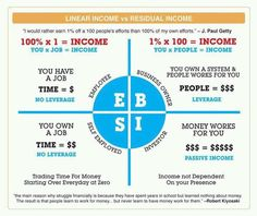 Linear income vs Residual income