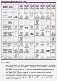 Genealogy Relationship Chart