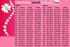 Spre deosebire de bărbați, femeile au mai multe probleme cu greutatea, din cauza fluctuațiilor hormonale. În acest grafic, conceput de dr. Mihaela Bilic pu Eat Smart, Good Advice, Good To Know, Workout, Healthy, Barcelona 2016, Moldova, Adobe Photoshop, Life Hacks