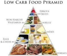 Low carb diet mistakes