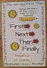 Transition words are necessary for narrative writing. I will put this on the writing board and use it in mini lesson for transition words. Writing Lessons, Writing Resources, Writing Activities, Writing Ideas, Writing Services, Writing Checklist, Kids Writing, Math Lessons, Expository Writing