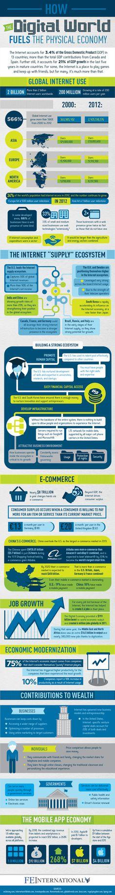 How The Digital World Fuels The Physical Economy [Infographic Internet Marketing, Social Media Marketing, Digital Communication, Marketing Magazine, Ignorance, Best Credit Cards, Digital Strategy, Digital Trends, Digital Media