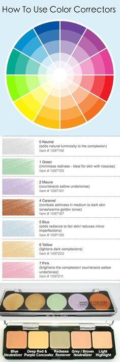 Colour wheel for correcting skin