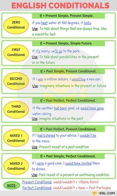 English Conditionals English Grammar - New Sites English Grammar Rules, Teaching English Grammar, English Grammar Worksheets, English Verbs, English Vocabulary Words, Learn English Words, English Phrases, English Language Learning, English Writing