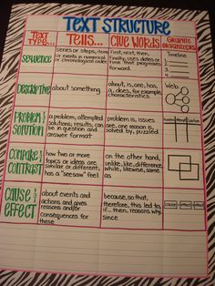 Text Structure Anchor Chart...I'd use thinking maps, but I like this on one page.
