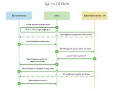 OAuth 2 Flow