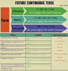 Future Continuous Tense | Rules and Examples - 7 E S L