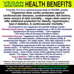 Our top ten delicious vegan desserts Degenerative Disease, Cardiovascular Disease, Why Vegan, Vegan Vegetarian, Vegetarian Health Benefits, Healthy Herbs, Medical Journals, Medical Science, Best Diets