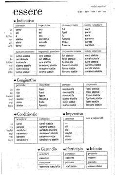 Italian Verbs, Italian Grammar, Italian Vocabulary, Italian Phrases, Italian Quotes, Italian Language, Chinese Language, German Language, Japanese Language