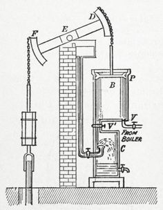 a watt beam engine. designed by james watt, it improved on the earlier newcome(?) steam engine and was widley adopted often used to pump water out of mines or into canals.( beginnings of industrial revolution 1750's) wiki page has lots of  detail on this