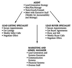 The Lead Generation Database Model  Business