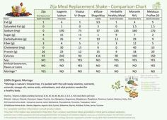 Comparison between Zija and other meal replacement shakes. Be careful of the artificial sweeteners! Fruit Nutrition Facts, Plant Based Nutrition, Health And Nutrition, Health And Wellness, Isagenix, Herbalife, Miracle Tree, Meal Replacement Shakes, Ww Recipes