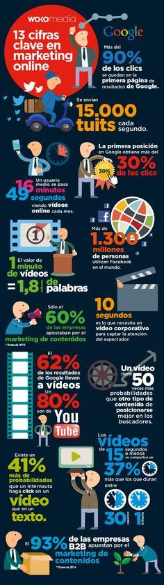 Una infografía, en español, que nos muestra trece cifras clave para que nos replanteemos si nuestra estrategia de marketing online en la más acertada.