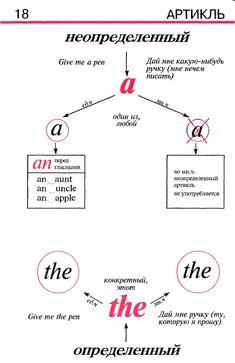 Грамматика английского языка в таблицах и схемах (книга) | 113 фотографий