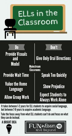 ELLs in the Classroom- Do's and Don'ts! (Plus more in the blog post.)