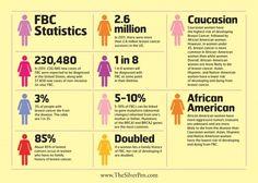 FBC Statistics - Breast Cancer Awareness   The Silver Pen