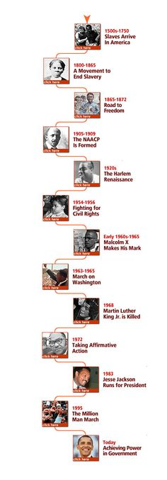 Then to Now  Black History Timeline