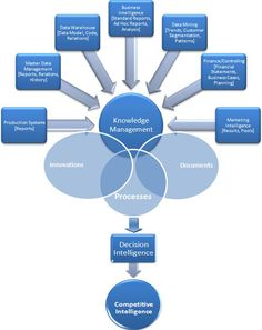 Knowledge Management and Business Intelligence - Part 2  http://www.business-intelligence-secrets.com/2011/05/05/knowledge-management-and-business-intelligence-picture/