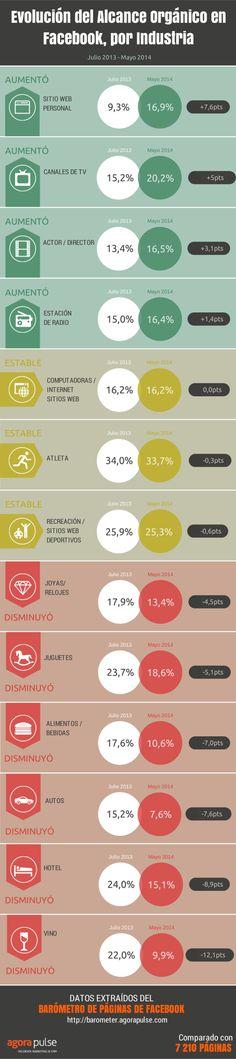 Evolución del alcance orgánico de Facebook por industria. Infografía en español. #CommunityManager