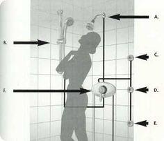 Shower System Design Guide