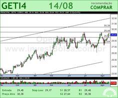 AES TIETE - GETI4 - 14/08/2012 #GETI4 #analises #bovespa
