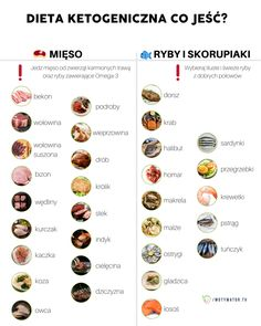 Fitness Planner, Halibut, Keto Transformation, Keto Dinner, Keto Recipes, Health Fitness, Healthy Eating, Low Carb, Lunch