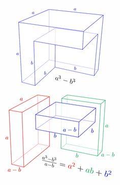 Geometry, algebra and mathematics. Geometry Formulas, Mathematics Geometry, Physics Formulas, Physics And Mathematics, Statistics Math, Logic Math, Math Quotes, Simple Math, Fun Math