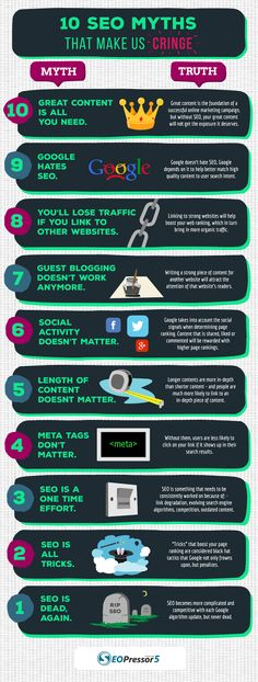 10 Autres mythes sur le référencement à ignorer - Arobasenet.com #seo
