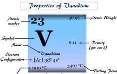 General Physics, Chemistry Basics, Atomic Number, Chemical Formula, Organic Chemistry, Periodic Table, Lab, Positivity